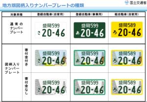 地方版図柄入りナンバープレートの種類(出典:国土交通省HP)