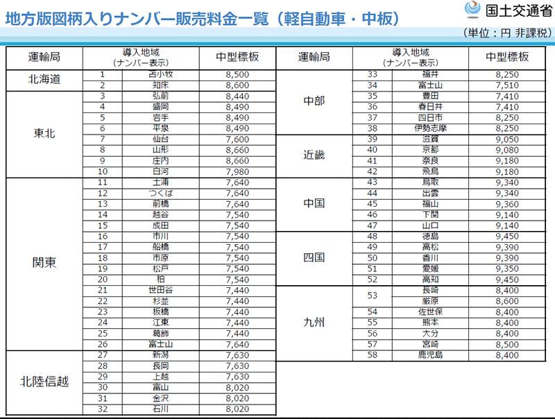 軽自動車の地方版図柄入りナンバープレート交付手数料(2019年10月現在・国土交通省HPより)
