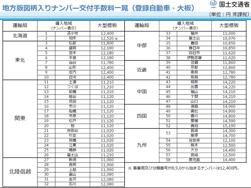 大型自動車の地方版図柄入りナンバープレート交付手数料(2019年10月現在・国土交通省HPより)