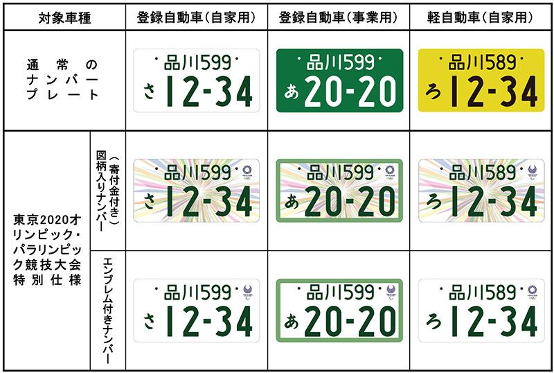 東京2020オリンピック・パラリンピック競技大会特別仕様ナンバープレート(出典:国土交通省HP)
